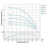 Dongyin 3,5 SDm 3/8 (777112) 0.37 кВт H 45(36)м Q 80(50)л/хв Ø94мм - відцентровий Насос свердловинний, фото 3