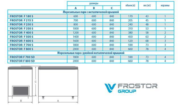 Фото схема  Морозильный ларь с глухой крышкой Frostor F 350 S
