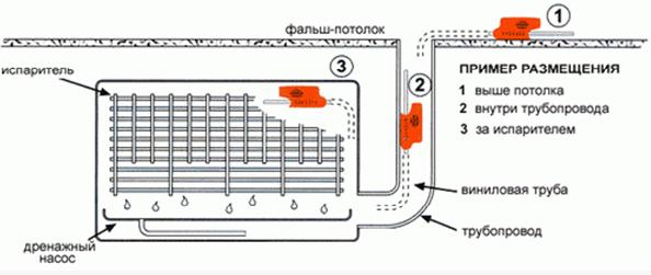 Примеры размещения устройства для откачки конденсата из системы кондиционирования