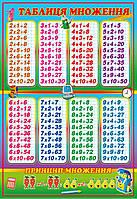 Плакат Таблиця множення (ТМ)
