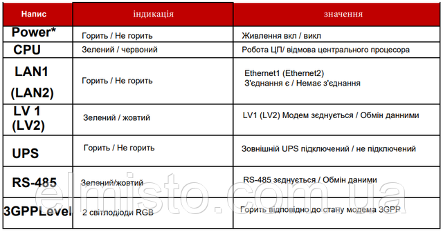 маршрутизатор–концентраторDC 2 S.8-1 (PRIME протокол) купить