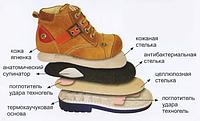 Как правильно выбирать ребенку ортопедическую обувь