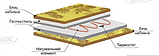 Электрогрелка с терморегулятором 50х30см Shine, фото 3
