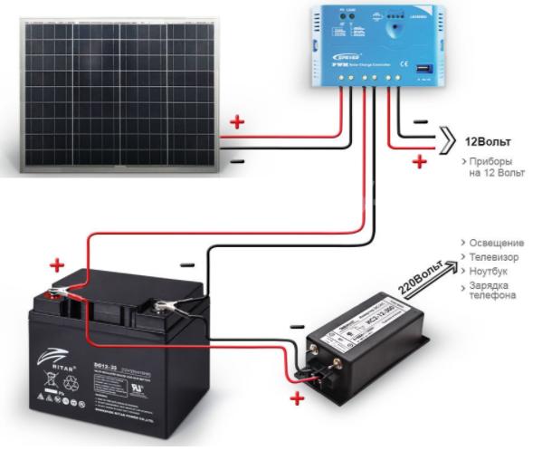 500 Вт Комплект автономной солнечной электростанции  12V/220V c фотомодулем 290 Вт и резервом АКБ