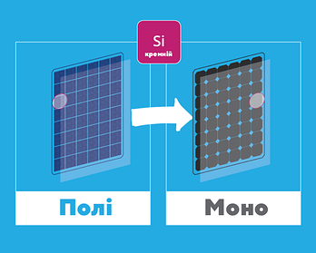 Чому сонячна енергетика переходить на монокристалічні фотоелементи