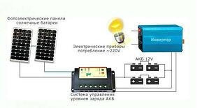 1200 Вт Комплект автономной солнечной электростанции  12V/220V c фотомодулем 170 Вт и резервом АКБ 350 Вт
