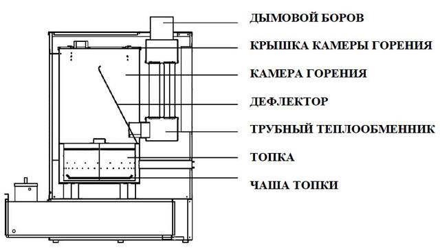Конструкция Печки отработке MTM 30-52 R   Фото-1