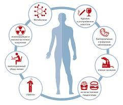 Противоопухолевые, онкопротекторные препараты, антиоксиданты