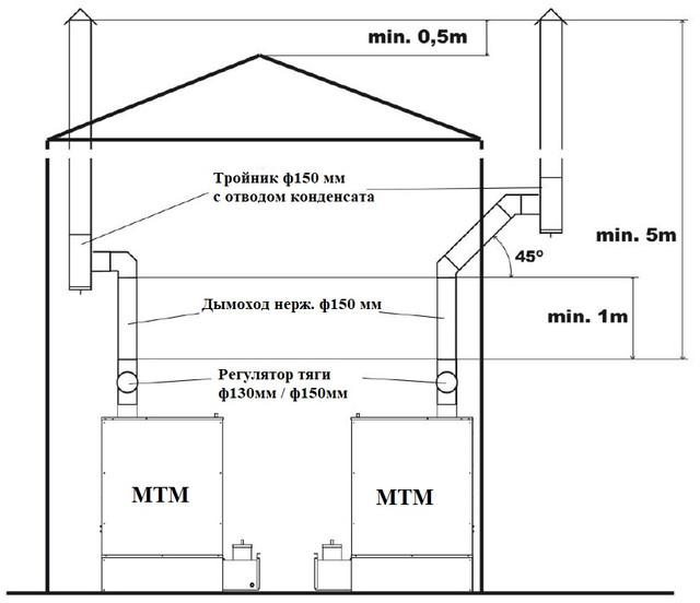 Рекомендуемое устройство дымохода печки MTM 32-52 R Фото