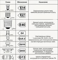 Типы, виды цоколей ламп