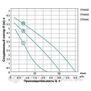 """Насос циркуляційний 150Вт Hmax 7м Qmax 67 л/хв Ø1½"""" 180мм + гайки Ø1"""" LEO 3.0 (774442), фото 2"""