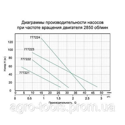 Насос шнековый скважинный 0.55кВт H 187(104)м Q 40(20)л/мин Ø127мм AQUATICA (777224), фото 2