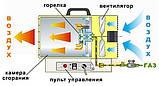 Газова гармата VITALS GH-151, фото 5