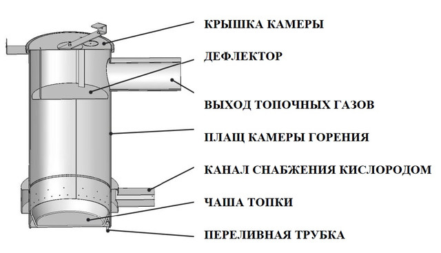 Конструкция Печки отработке MTM 15-35 GT   Фото-1