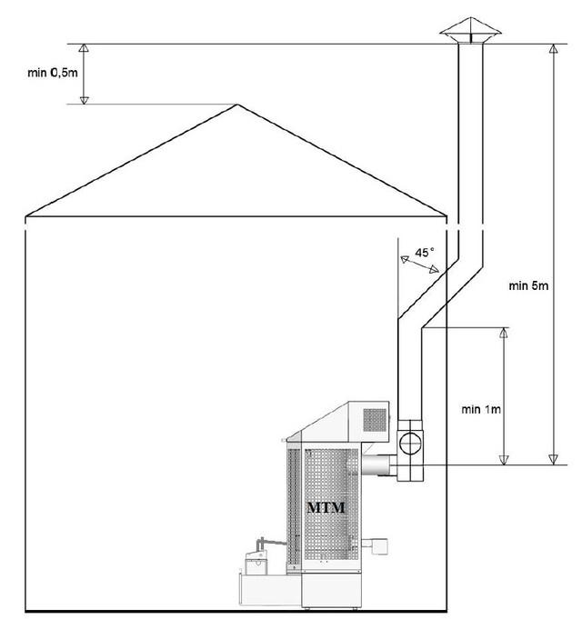 Рекомендуемое устройство дымохода печки MTM 15-35 GT Фото