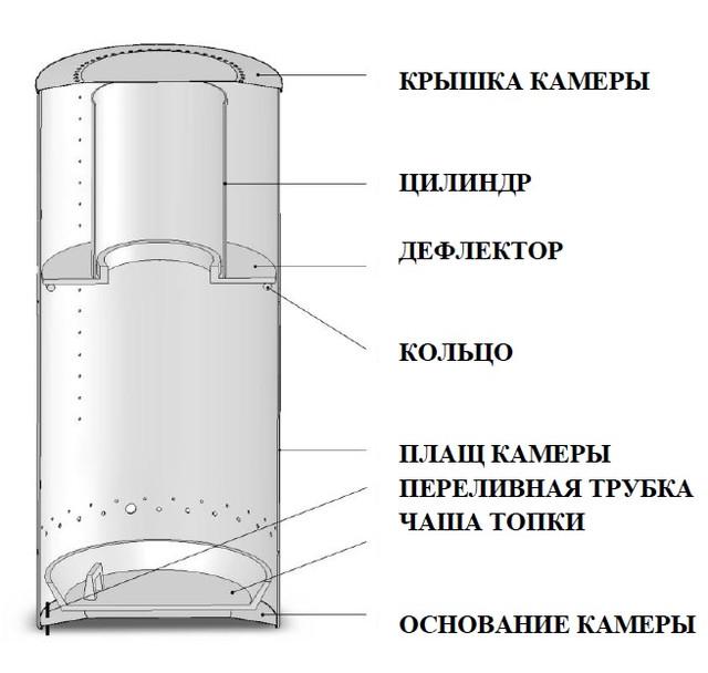 Конструкция Печки отработке MTM 17-33 кВт   Фото-1