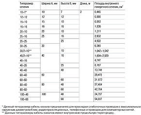 Кабель-канал магистральный 80х40 ЭЛЕКОР IEK, фото 2