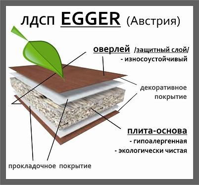 ламинированое ДСП Egger