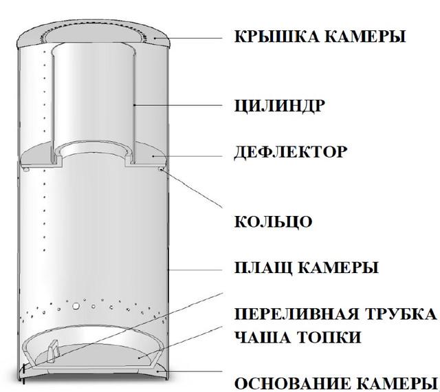 Конструкция Печки отработке MTM 8-30 кВт Гальваника  Фото-1