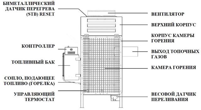 Конструкция печи на отработке MTM 8-30 кВт Гальваника  Фото-2