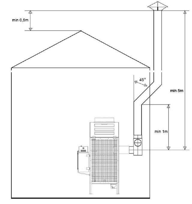 Рекомендуемое устройство дымохода печки MTM 8-30 кВт Гальваника Фото