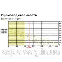 Мембранный компрессор Secoh JDK-S-300 для пруда, септика, водоема, озера, узв, аэратор, фото 3