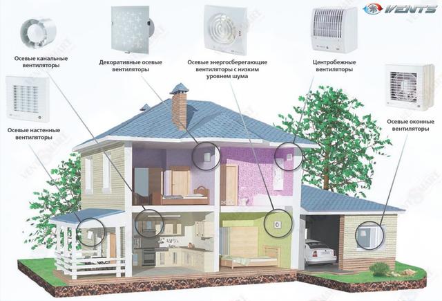 VENTS (Украина) - весь спектр бытовых вытяжных вентиляторов для дома