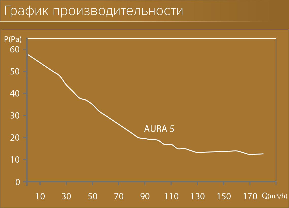 График производительности АкваВент
