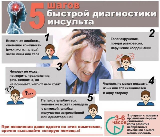 Діагностика інсульту. Картинка 10.1