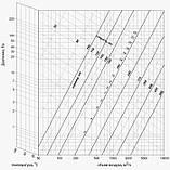 Труба вентиляционная алюминиевая гибкая Алювент М 150/3 метра, фото 2