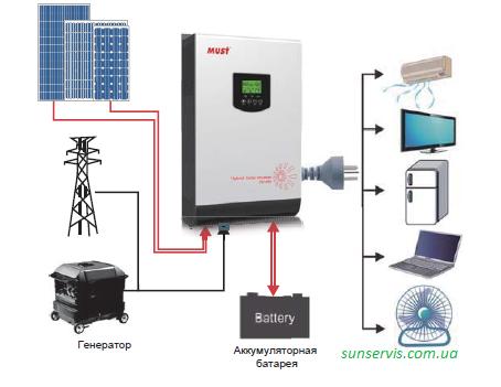 3 кВт комплект автономной солнечной электростанции для дома АКБ 24V с солнечными фотомодулями 1,16кВт
