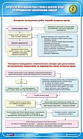 Стенд. Алгоритм планування робіт служби охорони праці та опрацювання комплексних заходів. 0,6х1,0. Пластик