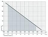 Погружной многоступенчатый колодезный насос Насосы + DSP-800-3H 4823072201573, фото 2