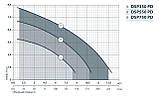 Электронасос дренажный Насосы + DSP-550PD 4823072201290, фото 2