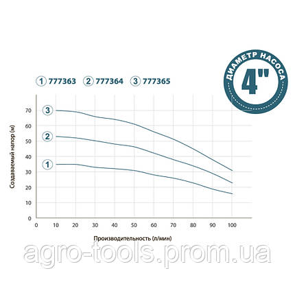 Насос з нижнім забором води 0.75 кВт H 53(39)м Q 100(66)л/хв Ø100мм+поплавок DONGYIN (777364), фото 2