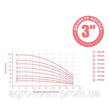 Насос центробежный 0.37кВт H 48(36)м Q 45(30)л/мин Ø80мм mid AQUATICA (778101), фото 2