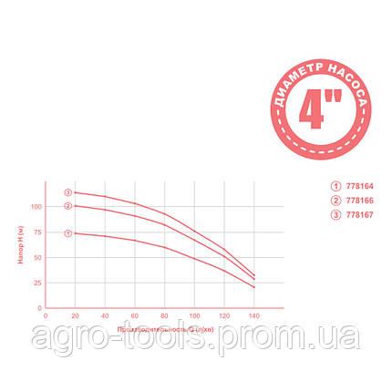 Насос відцентровий 1.3 кВт H 77(49)м Q 140(100)л/хв Ø102мм mid DONGYIN (778164), фото 2