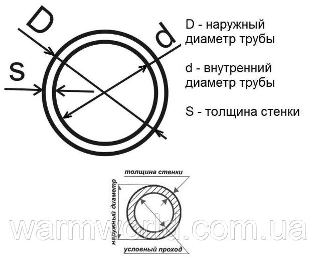 Таблица соответствия диаметров труб в мм и дюймах