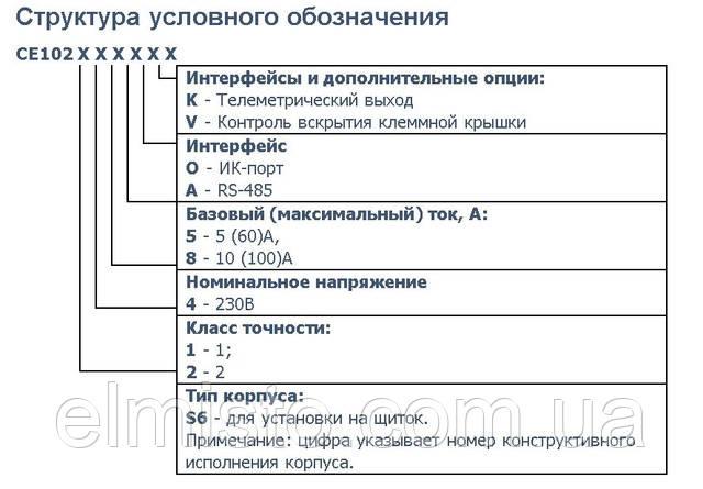 Структура условного обозначения счетчиков Энергомера CE102 S6 145 OKV