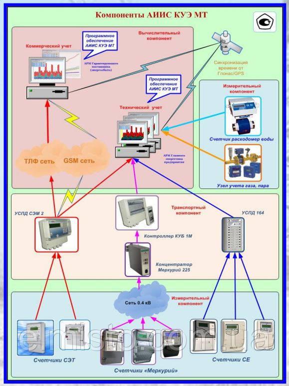Как правильно подобрать оборудование для АИИС КУЭ (система автоматизированная информационно-измерительная коммерческого учета электрической энергии)