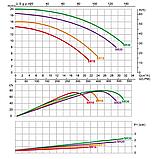 Насос Emaux SR20 (220В, 27 м³/час, 2.0HP), фото 3