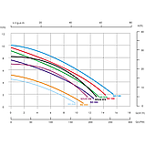 Насос Emaux SD033 (220В, 4 м³/час, 0.33HP), фото 3