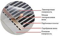 Які теплі підлоги підійдуть для різнотипних приміщень