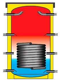 Теплоакумулятор Teplov 2000 л + теплообмінник 9кВт. 1200х2000мм. Безкоштовна доставка!