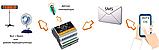 SMS СМС реле ребутер терморегулятор многоканальный GSM управление с телефона (датчик температуры отдельно), фото 3