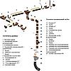 Водосточная система круглая  ПВХ Galeco PVC 110 / 80 с универсальным регулируемым углом, фото 3