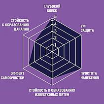 Labocosmetica SAM однослойное кварцевое покрытие, фото 3