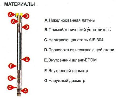 Шланг водяний Tucai TAQ MG-3812-500 202468 3/8*1/2 НВ 0,5 м нержавійка, фото 2