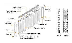 Радіатор сталевий панельний 22 тип бічній 500 на 1100 мм Kalde 2485 Вт, фото 2