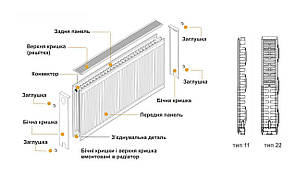 Радіатор сталевий панельний 22 тип нижній 300 на 400 мм Kalde 605 Вт, фото 2